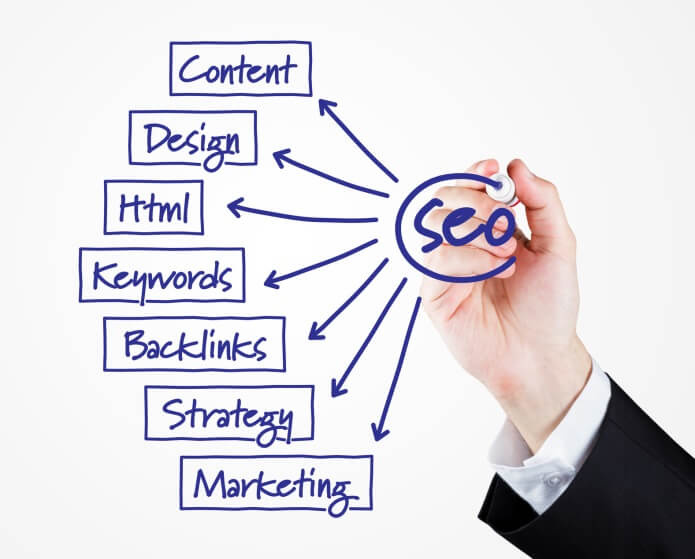 SEO: content, design, html, keywords, backlinks, strategy, marketing